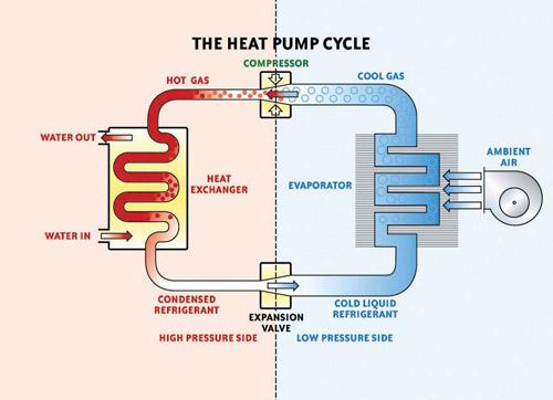 Air To Water Hot Water Heat Pump Dubai Qatar Saudi