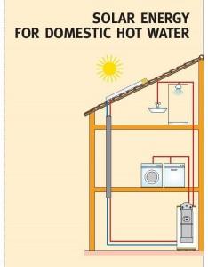 SOLAR HOT WATER SYSTEM in dubai